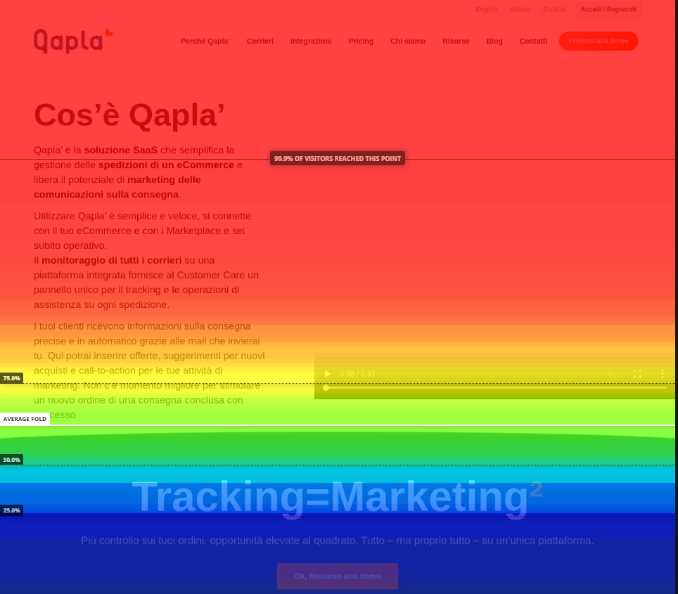 scroll map tool analisi ecommerce