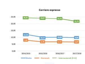 corriere-espresso-grafico